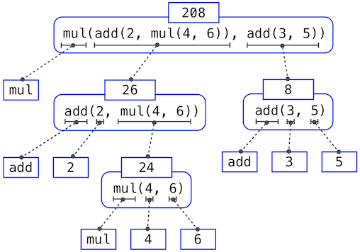 Nested Evaluation